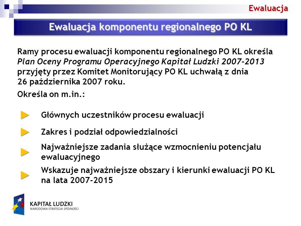 Ewaluacja Ewaluacja komponentu regionalnego PO KL Głównych uczestników procesu ewaluacji Zakres i podział odpowiedzialności Najważniejsze zadania służące wzmocnieniu potencjału ewaluacyjnego Wskazuje najważniejsze obszary i kierunki ewaluacji PO KL na lata 2007-2015 Ramy procesu ewaluacji komponentu regionalnego PO KL określa Plan Oceny Programu Operacyjnego Kapitał Ludzki 2007-2013 przyjęty przez Komitet Monitorujący PO KL uchwałą z dnia 26 października 2007 roku.