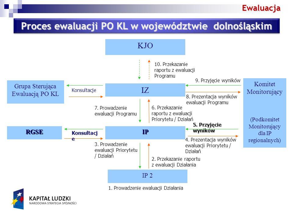 Ewaluacja Proces ewaluacji PO KL w województwie dolnośląskim IP 2 IZ 2.