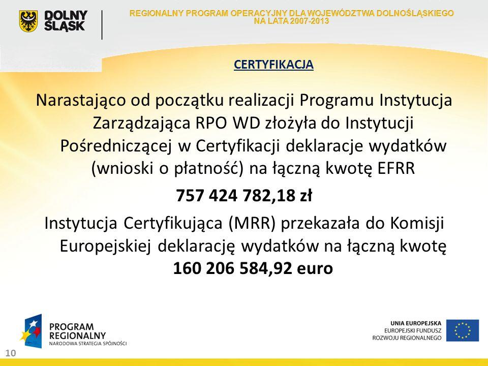 10 Narastająco od początku realizacji Programu Instytucja Zarządzająca RPO WD złożyła do Instytucji Pośredniczącej w Certyfikacji deklaracje wydatków (wnioski o płatność) na łączną kwotę EFRR 757 424 782,18 zł Instytucja Certyfikująca (MRR) przekazała do Komisji Europejskiej deklarację wydatków na łączną kwotę 160 206 584,92 euro CERTYFIKACJA