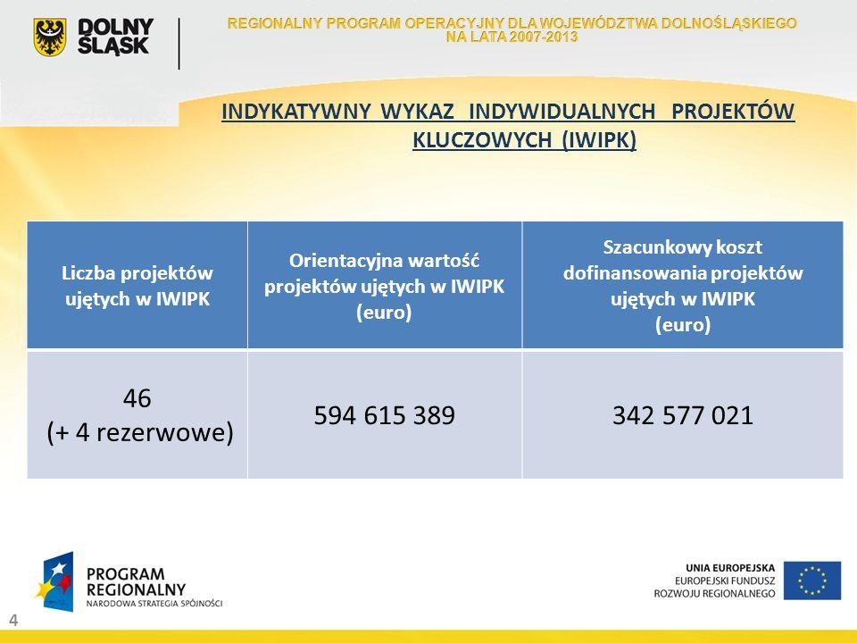 4 INDYKATYWNY WYKAZ INDYWIDUALNYCH PROJEKTÓW KLUCZOWYCH (IWIPK) Liczba projektów ujętych w IWIPK Orientacyjna wartość projektów ujętych w IWIPK (euro) Szacunkowy koszt dofinansowania projektów ujętych w IWIPK (euro) 46 (+ 4 rezerwowe) 594 615 389342 577 021