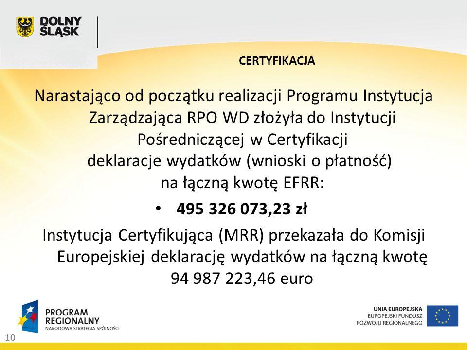 10 Narastająco od początku realizacji Programu Instytucja Zarządzająca RPO WD złożyła do Instytucji Pośredniczącej w Certyfikacji deklaracje wydatków (wnioski o płatność) na łączną kwotę EFRR: 495 326 073,23 zł Instytucja Certyfikująca (MRR) przekazała do Komisji Europejskiej deklarację wydatków na łączną kwotę 94 987 223,46 euro CERTYFIKACJA