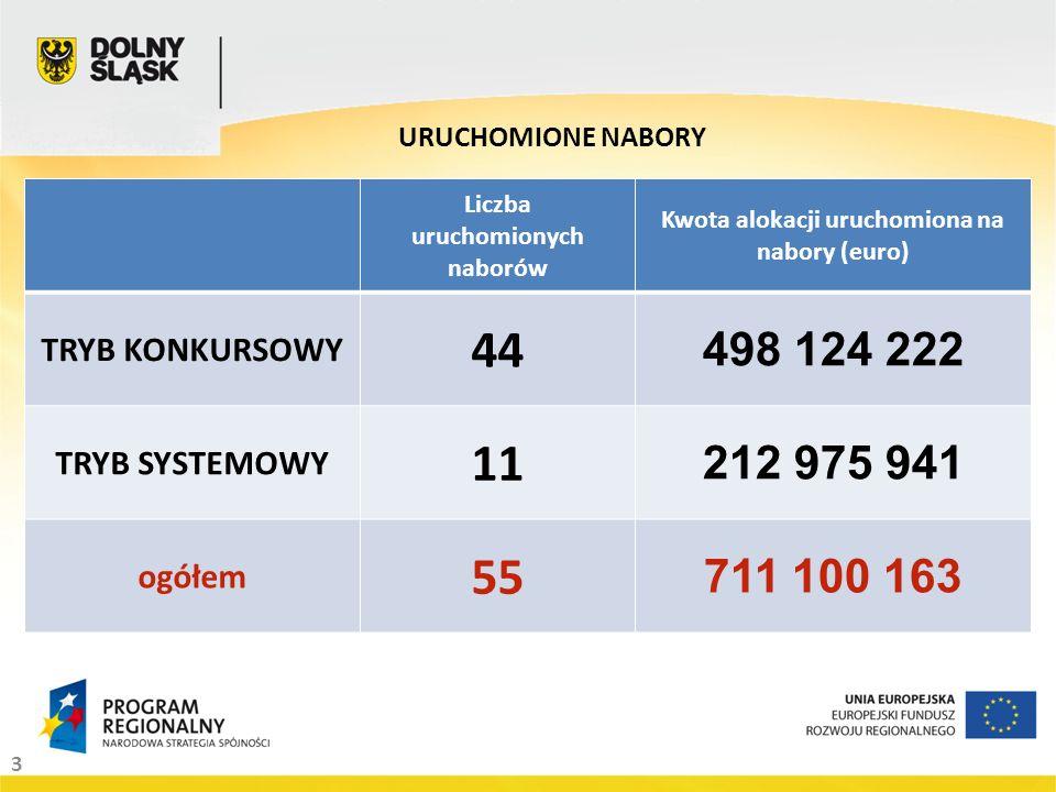 3 URUCHOMIONE NABORY Liczba uruchomionych naborów Kwota alokacji uruchomiona na nabory (euro) TRYB KONKURSOWY 44 498 124 222 TRYB SYSTEMOWY 11 212 975