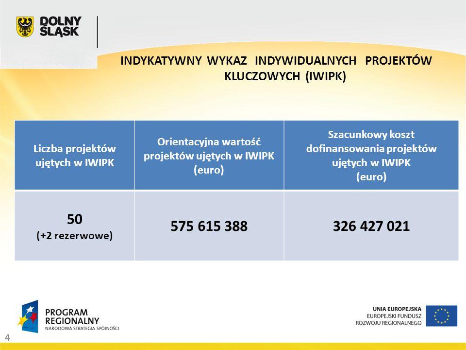 4 INDYKATYWNY WYKAZ INDYWIDUALNYCH PROJEKTÓW KLUCZOWYCH (IWIPK) Liczba projektów ujętych w IWIPK Orientacyjna wartość projektów ujętych w IWIPK (euro) Szacunkowy koszt dofinansowania projektów ujętych w IWIPK (euro) 50 (+2 rezerwowe) 575 615 388326 427 021