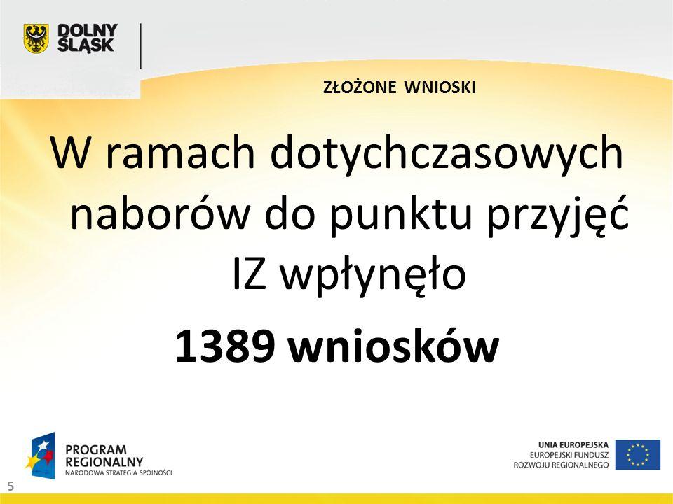 5 W ramach dotychczasowych naborów do punktu przyjęć IZ wpłynęło 1389 wniosków ZŁOŻONE WNIOSKI