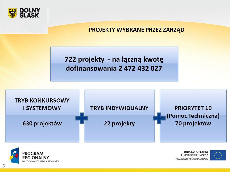 6 PROJEKTY WYBRANE PRZEZ ZARZĄD 722 projekty - na łączną kwotę dofinansowania 2 472 432 027 TRYB KONKURSOWY I SYSTEMOWY 630 projektów TRYB KONKURSOWY I SYSTEMOWY 630 projektów TRYB INDYWIDUALNY 22 projekty TRYB INDYWIDUALNY 22 projekty PRIORYTET 10 (Pomoc Techniczna) 70 projektów PRIORYTET 10 (Pomoc Techniczna) 70 projektów
