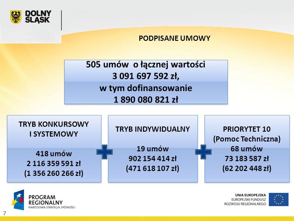 7 PODPISANE UMOWY 505 umów o łącznej wartości 3 091 697 592 zł, w tym dofinansowanie 1 890 080 821 zł 505 umów o łącznej wartości 3 091 697 592 zł, w