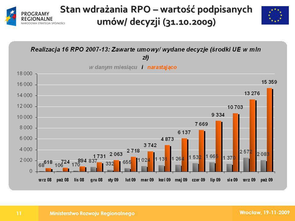 Ministerstwo Rozwoju Regionalnego11 Wrocław, 19-11-2009 Stan wdrażania RPO – wartość podpisanych umów/ decyzji (31.10.2009)