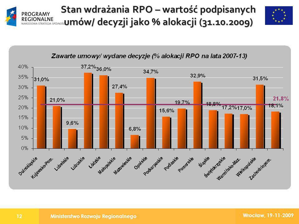 Ministerstwo Rozwoju Regionalnego12 Wrocław, 19-11-2009 Stan wdrażania RPO – wartość podpisanych umów/ decyzji jako % alokacji (31.10.2009)