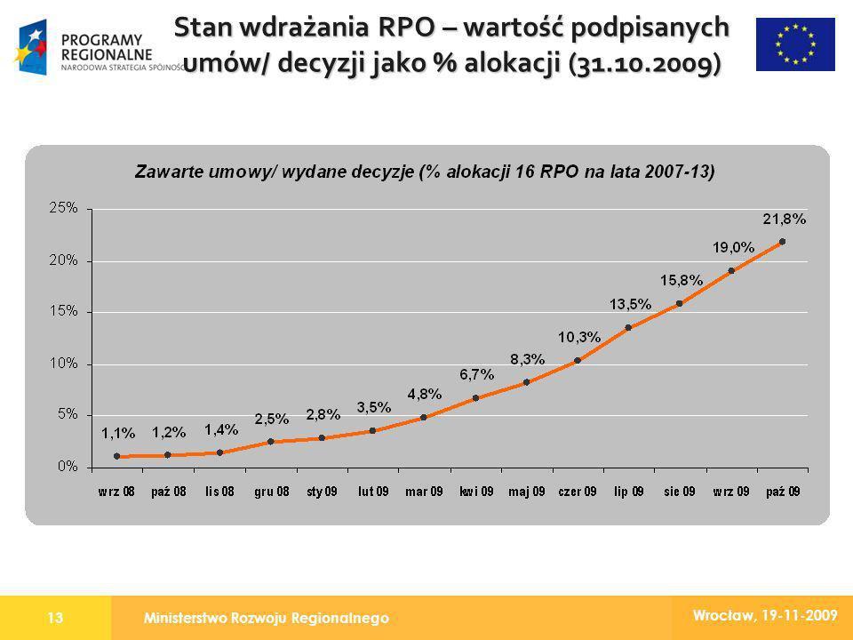 Ministerstwo Rozwoju Regionalnego13 Wrocław, 19-11-2009 Stan wdrażania RPO – wartość podpisanych umów/ decyzji jako % alokacji (31.10.2009)
