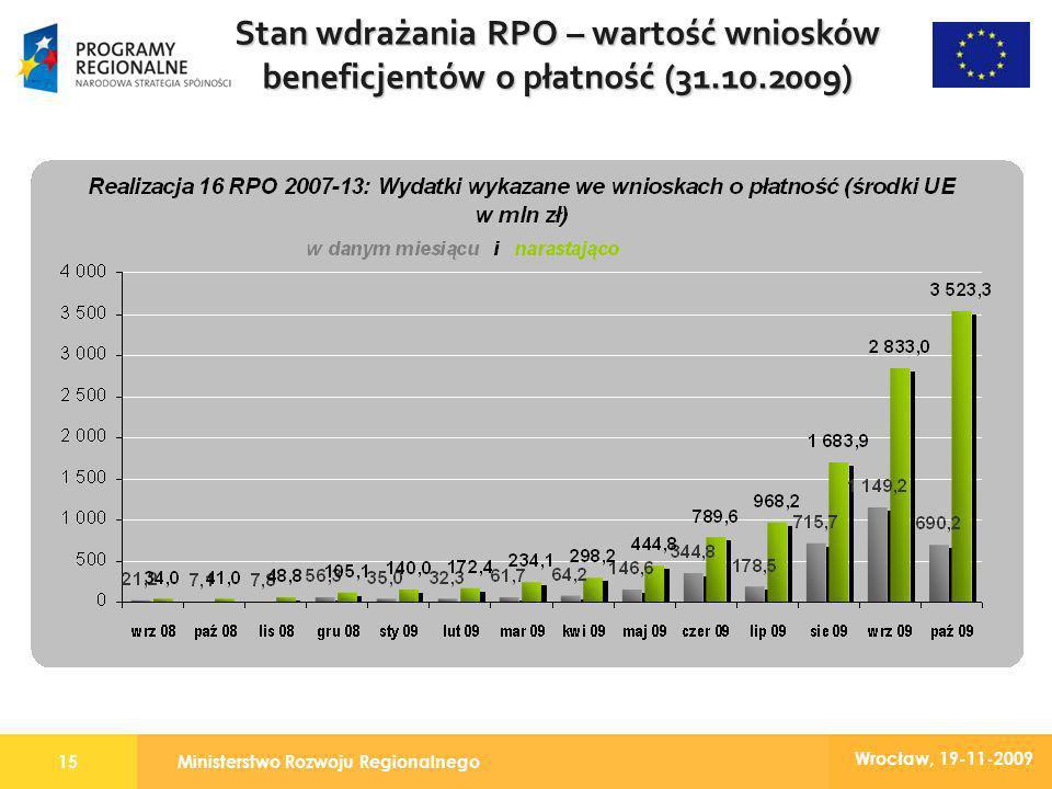 Ministerstwo Rozwoju Regionalnego15 Wrocław, 19-11-2009 Stan wdrażania RPO – wartość wniosków beneficjentów o płatność (31.10.2009)
