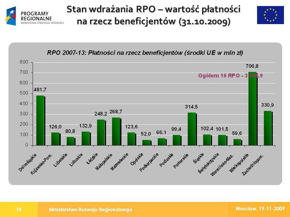 Ministerstwo Rozwoju Regionalnego18 Wrocław, 19-11-2009 Stan wdrażania RPO – wartość płatności na rzecz beneficjentów (31.10.2009)
