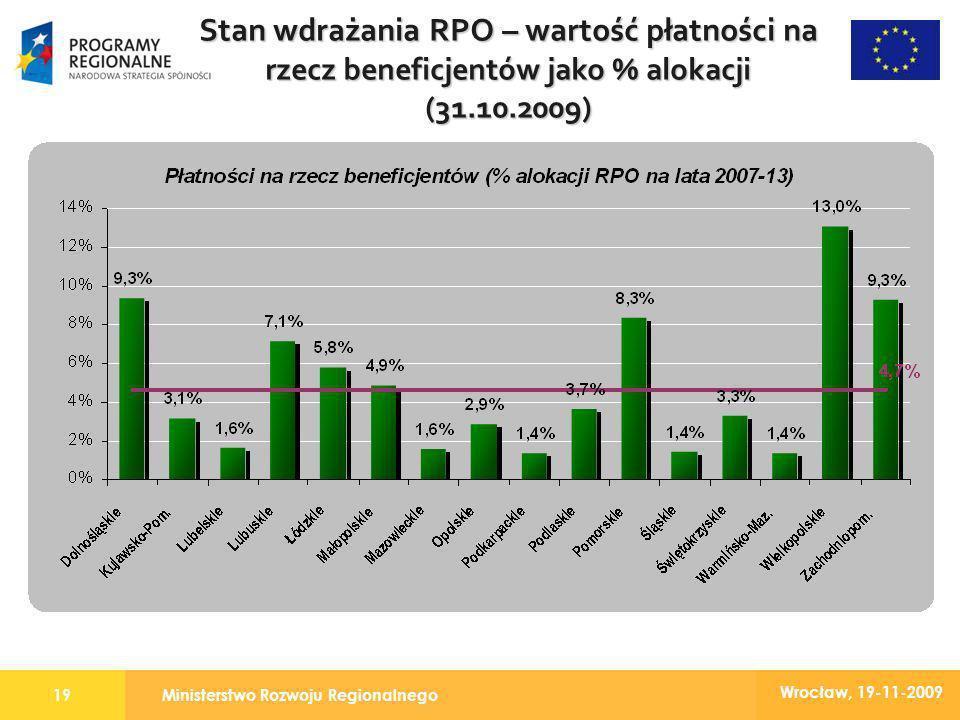 Ministerstwo Rozwoju Regionalnego19 Wrocław, 19-11-2009 Stan wdrażania RPO – wartość płatności na rzecz beneficjentów jako % alokacji (31.10.2009)