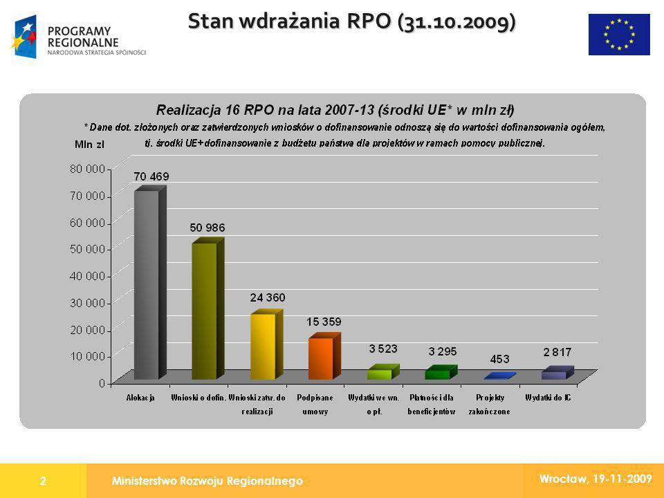 Ministerstwo Rozwoju Regionalnego2 Wrocław, 19-11-2009 Stan wdrażania RPO (31.10.2009)