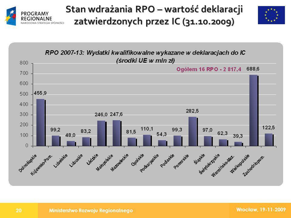 Ministerstwo Rozwoju Regionalnego20 Wrocław, 19-11-2009 Stan wdrażania RPO – wartość deklaracji zatwierdzonych przez IC (31.10.2009)