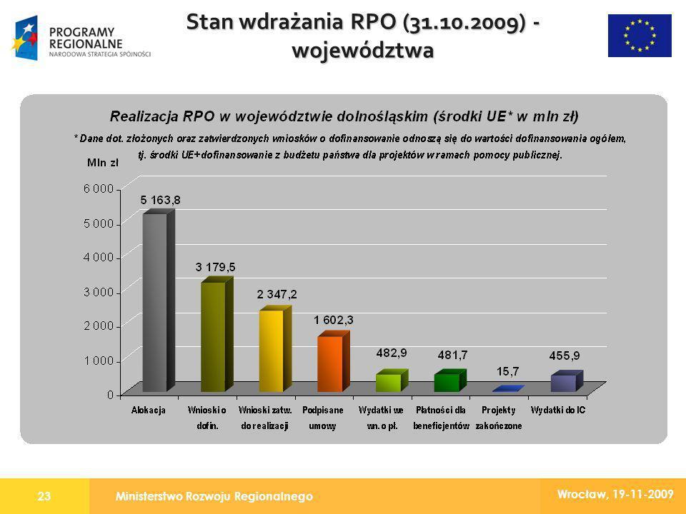 Ministerstwo Rozwoju Regionalnego23 Wrocław, 19-11-2009 Stan wdrażania RPO (31.10.2009) - województwa