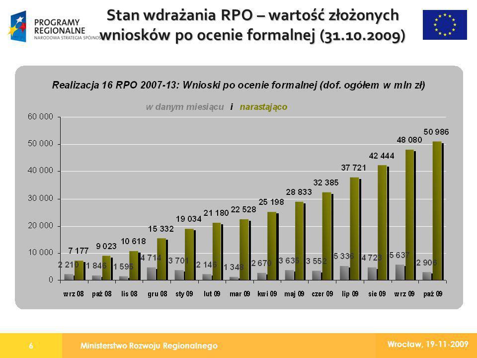 Ministerstwo Rozwoju Regionalnego6 Wrocław, 19-11-2009 Stan wdrażania RPO – wartość złożonych wniosków po ocenie formalnej (31.10.2009)