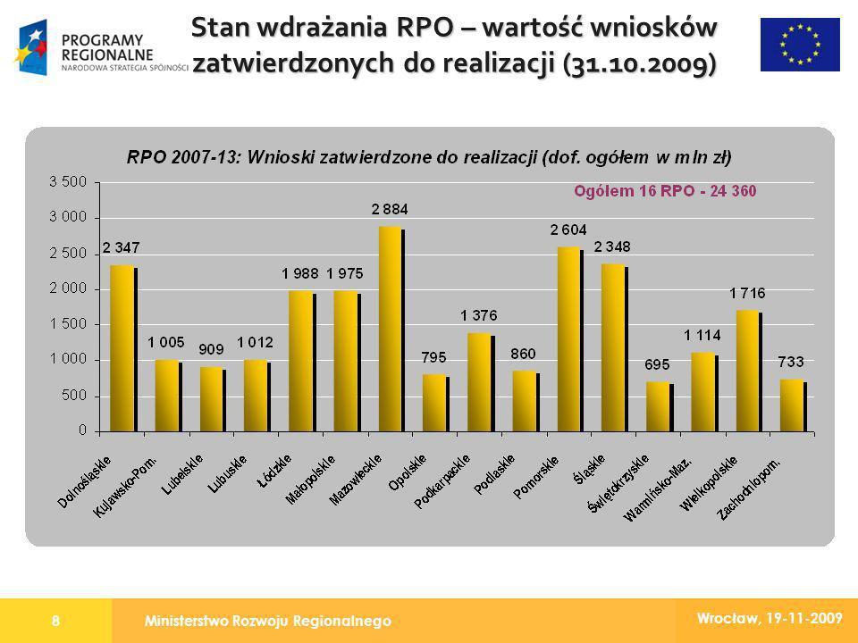Ministerstwo Rozwoju Regionalnego8 Wrocław, 19-11-2009 Stan wdrażania RPO – wartość wniosków zatwierdzonych do realizacji (31.10.2009)