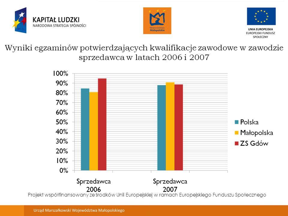 Wyniki egzaminów potwierdzających kwalifikacje zawodowe w zawodzie sprzedawca w latach 2006 i 2007 Projekt współfinansowany ze środków Unii Europejskiej w ramach Europejskiego Funduszu Społecznego