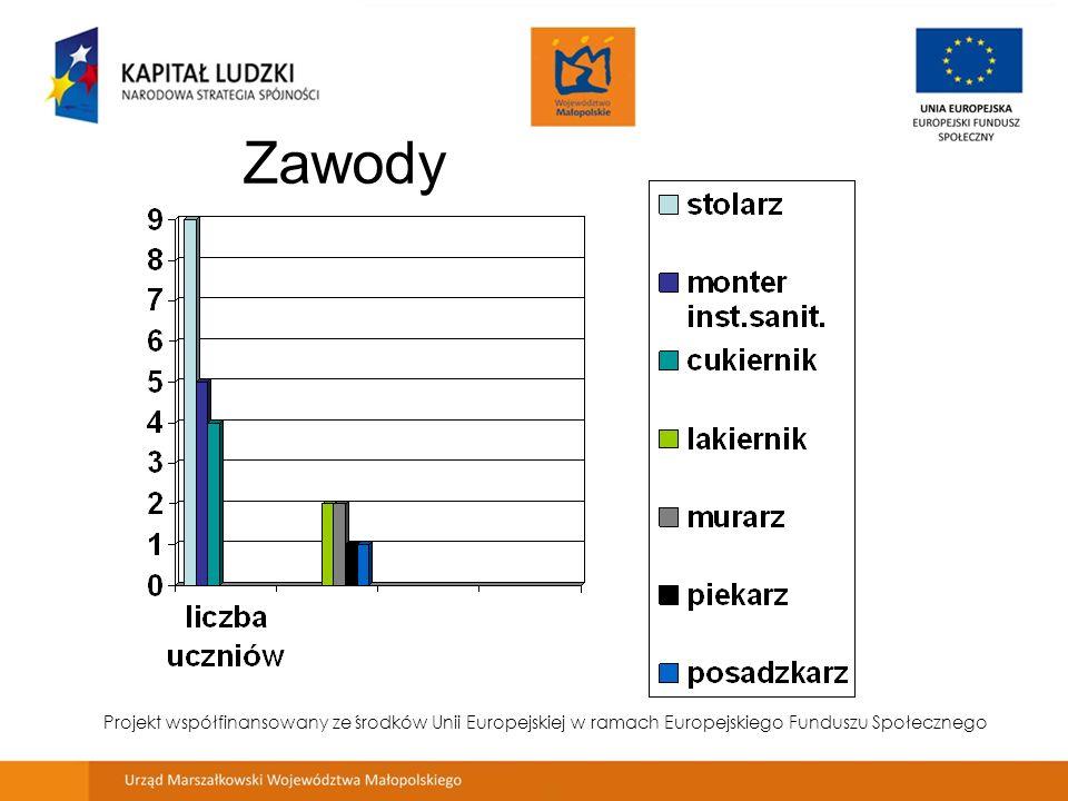 Analiza wyników egzaminów potwierdzających kwalifikacje zawodowe Projekt współfinansowany ze środków Unii Europejskiej w ramach Europejskiego Funduszu Społecznego