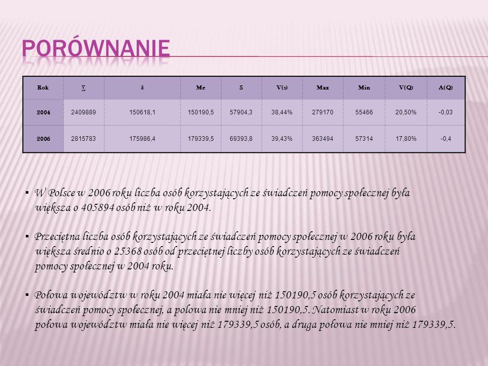 Rok ā MeSV(s)MaxMinV(Q)A(Q) 2004 2409889150618,1150190,557904,338,44%2791705546620,50%-0,03 2006 2815783175986,4179339,569393,839,43%3634945731417,80%-0,4 W Polsce w 2006 roku liczba osób korzystających ze świadczeń pomocy społecznej była większa o 405894 osób niż w roku 2004.
