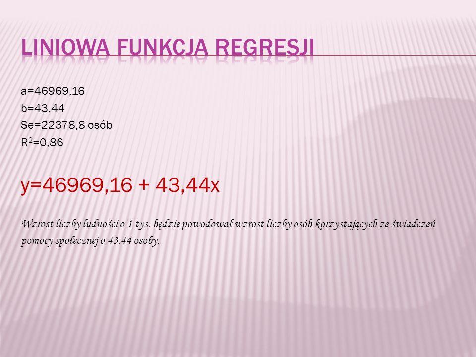 a=46969,16 b=43,44 Se=22378,8 osób R 2 =0,86 y=46969,16 + 43,44x Wzrost liczby ludności o 1 tys.