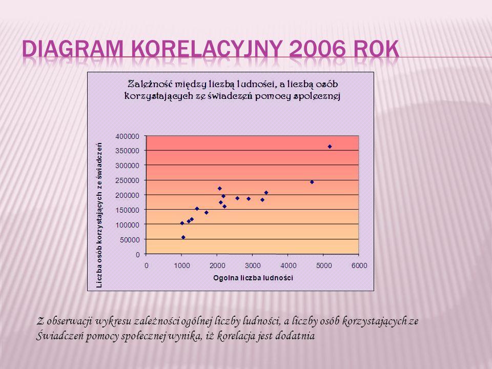 Z obserwacji wykresu zależności ogólnej liczby ludności, a liczby osób korzystających ze Świadczeń pomocy społecznej wynika, iż korelacja jest dodatnia