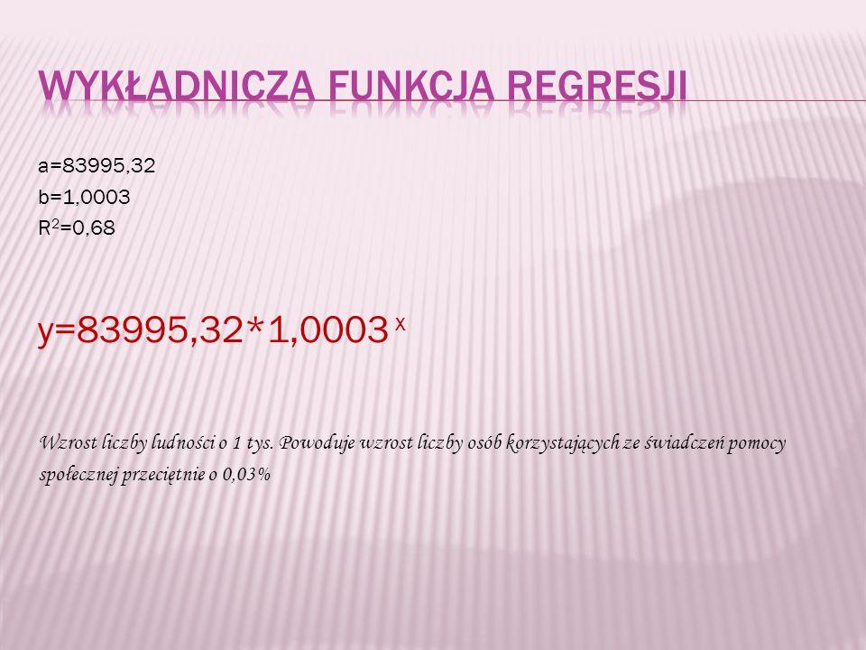 a=83995,32 b=1,0003 R 2 =0,68 y=83995,32*1,0003 x Wzrost liczby ludności o 1 tys.