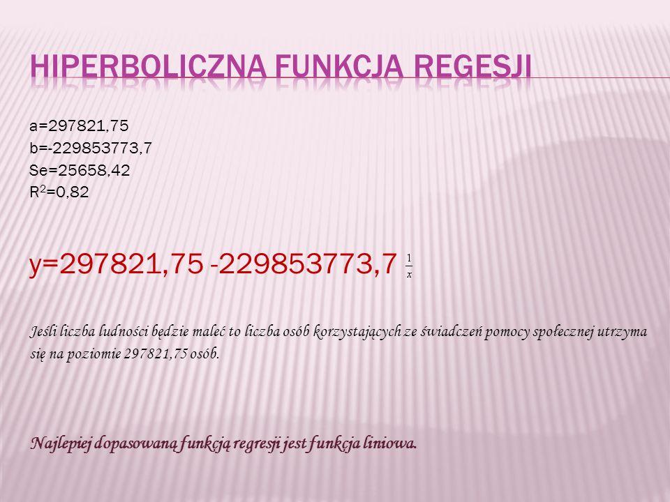 a=297821,75 b=-229853773,7 Se=25658,42 R 2 =0,82 y=297821,75 -229853773,7 Jeśli liczba ludności będzie maleć to liczba osób korzystających ze świadczeń pomocy społecznej utrzyma się na poziomie 297821,75 osób.