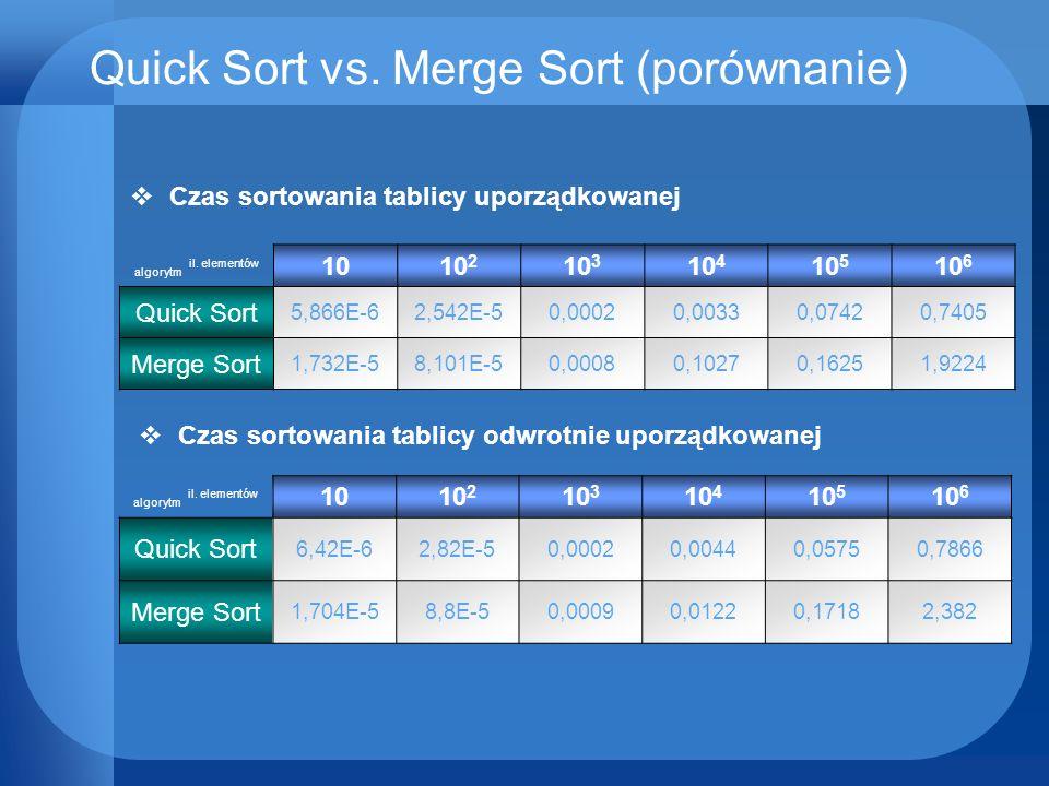 Quick Sort vs. Merge Sort (porównanie) algorytm il. elementów 1010 2 10 3 10 4 10 5 10 6 Quick Sort 5,866E-62,542E-50,00020,00330,07420,7405 Merge Sor