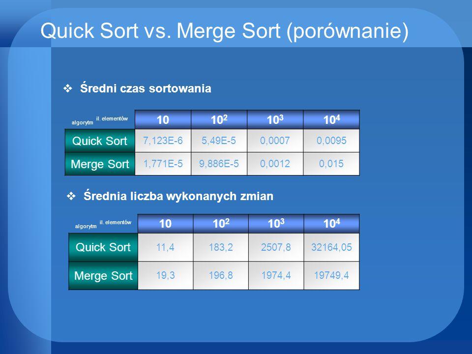 Quick Sort vs. Merge Sort (porównanie) algorytm il. elementów 1010 2 10 3 10 4 Quick Sort 7,123E-65,49E-50,00070,0095 Merge Sort 1,771E-59,886E-50,001