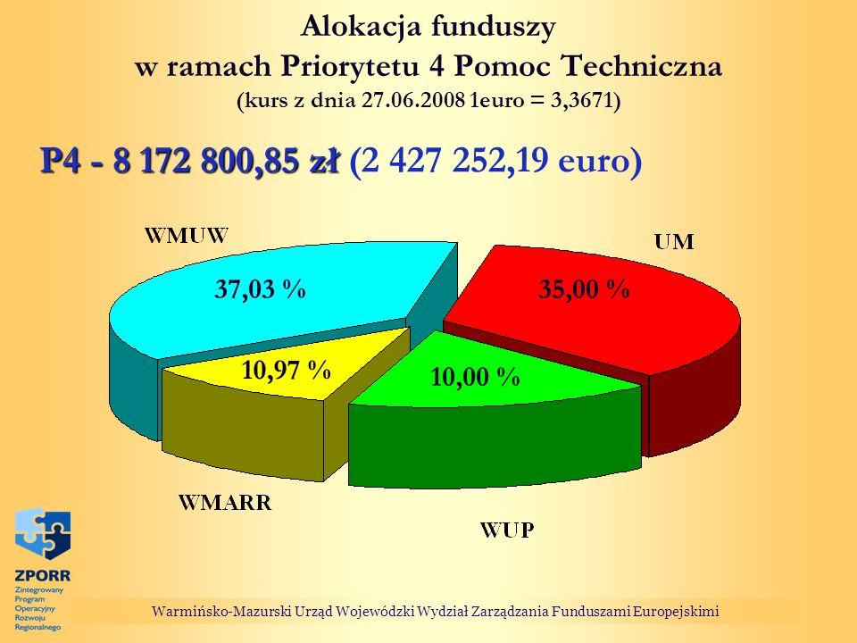 Alokacja funduszy w ramach Priorytetu 4 Pomoc Techniczna (kurs z dnia 27.06.2008 1euro = 3,3671) P4 - 8 172 800,85 zł P4 - 8 172 800,85 zł (2 427 252,19 euro) Warmińsko-Mazurski Urząd Wojewódzki Wydział Zarządzania Funduszami Europejskimi 37,03 % 10,00 % 10,97 % 35,00 %