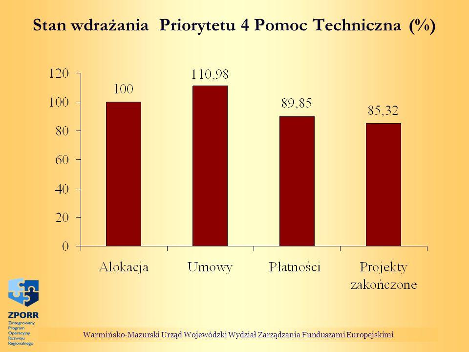 Stan wdrażania Priorytetu 4 Pomoc Techniczna (%) Warmińsko-Mazurski Urząd Wojewódzki Wydział Zarządzania Funduszami Europejskimi
