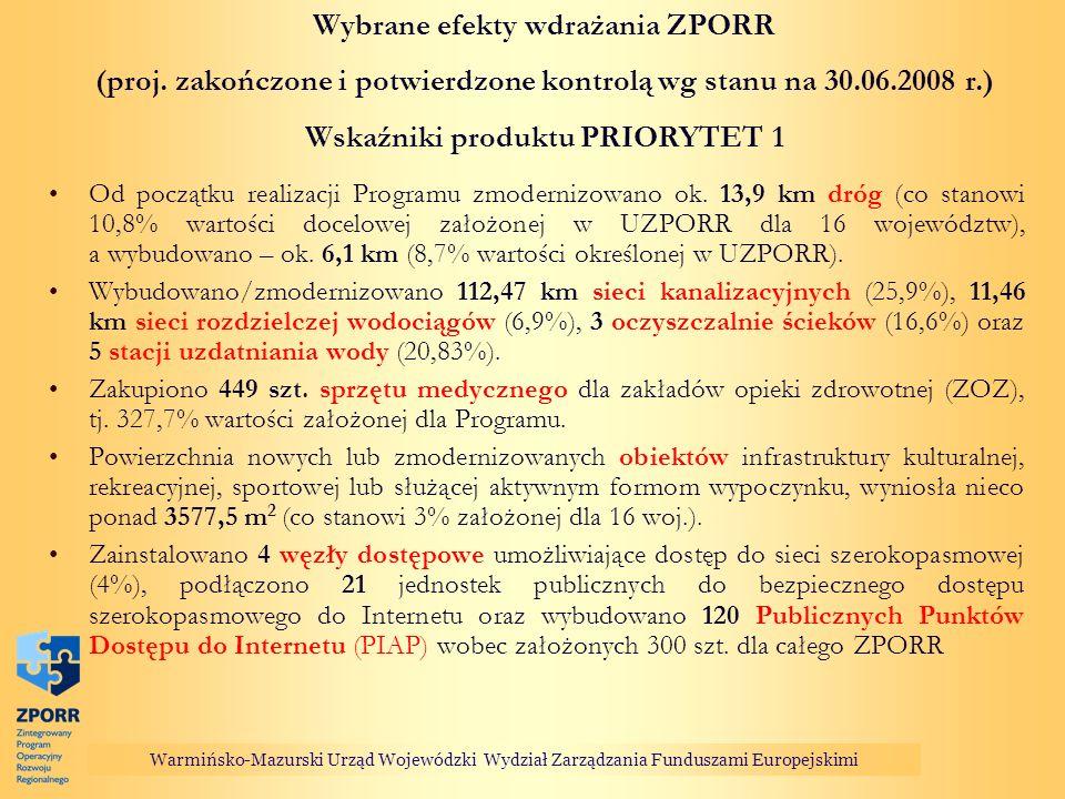 Wybrane efekty wdrażania ZPORR (proj. zakończone i potwierdzone kontrolą wg stanu na 30.06.2008 r.) Wskaźniki produktu PRIORYTET 1 Od początku realiza