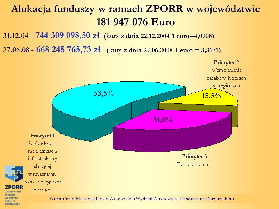 Warmińsko-Mazurski Urząd Wojewódzki Wydział Zarządzania Funduszami Europejskimi Alokacja funduszy w ramach ZPORR w województwie 181 947 076 Euro 27.06.08 - 668 245 765,73 zł (kurs z dnia 27.06.2008 1 euro = 3,3671) 31.12.04 – 744 309 098,50 zł (kurs z dnia 22.12.2004 1 euro=4,0908) 53,5% 31,0% 15,5%