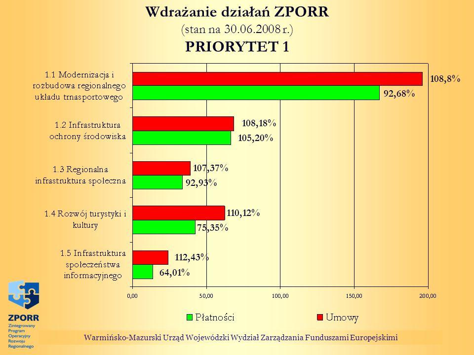 Warmińsko-Mazurski Urząd Wojewódzki Wydział Zarządzania Funduszami Europejskimi Wdrażanie działań ZPORR (stan na 30.06.2008 r.) PRIORYTET 1 64,01% 75,35% 92,93% 105,20% 92,68% 108,8% 108,18% 110,12% 107,37% 112,43%