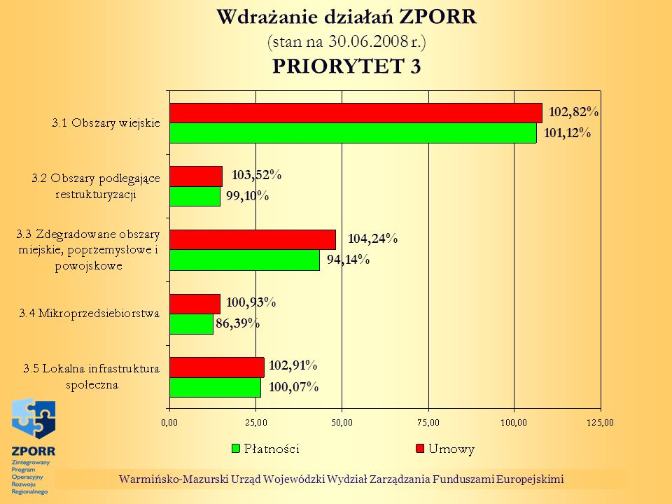 Warmińsko-Mazurski Urząd Wojewódzki Wydział Zarządzania Funduszami Europejskimi Wdrażanie działań ZPORR (stan na 30.06.2008 r.) PRIORYTET 3 100,07% 86,39% 94,14% 99,10% 101,12% 102,82% 103,52% 102,91% 104,24% 100,93%