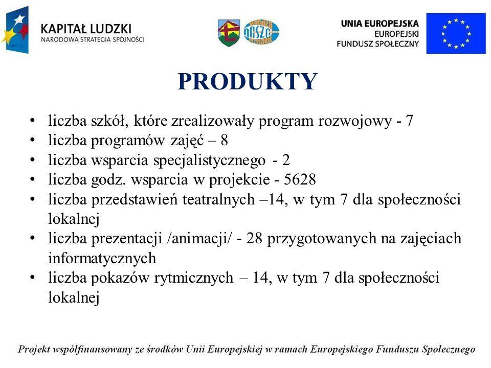 PRODUKTY liczba szkół, które zrealizowały program rozwojowy - 7 liczba programów zajęć – 8 liczba wsparcia specjalistycznego - 2 liczba godz.