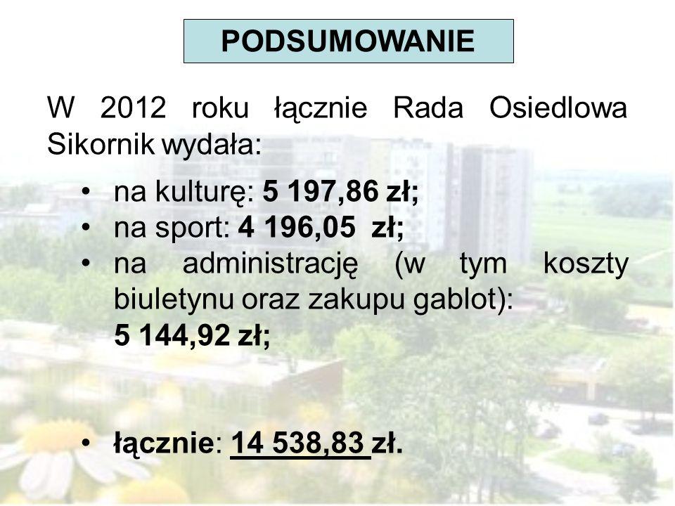 PODSUMOWANIE W 2012 roku łącznie Rada Osiedlowa Sikornik wydała: na kulturę: 5 197,86 zł; na sport: 4 196,05 zł; na administrację (w tym koszty biuletynu oraz zakupu gablot): 5 144,92 zł; łącznie: 14 538,83 zł.