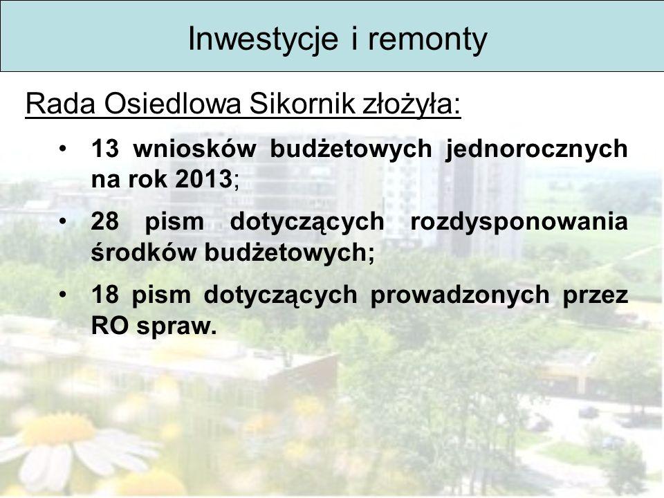 Inwestycje i remonty Rada Osiedlowa Sikornik złożyła: 13 wniosków budżetowych jednorocznych na rok 2013; 28 pism dotyczących rozdysponowania środków budżetowych; 18 pism dotyczących prowadzonych przez RO spraw.