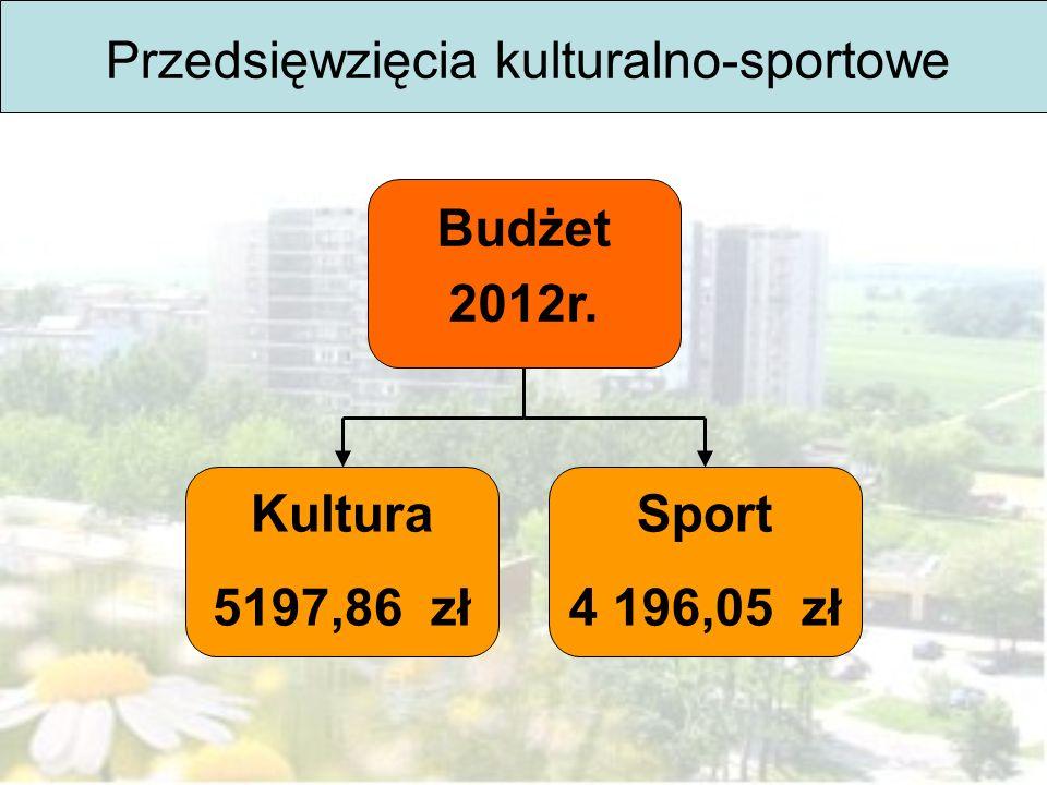 Przedsięwzięcia kulturalno-sportowe Budżet 2012r. Kultura 5197,86 zł Sport 4 196,05 zł