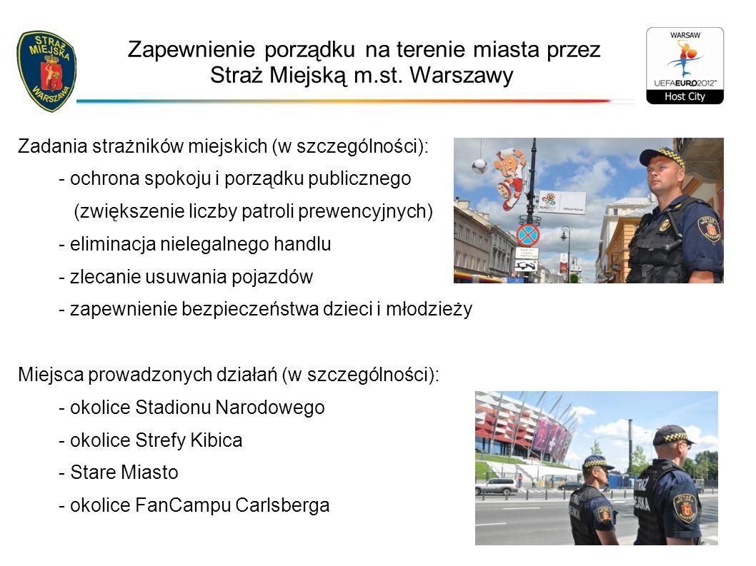 Zapewnienie porządku na terenie miasta przez Straż Miejską m.st.