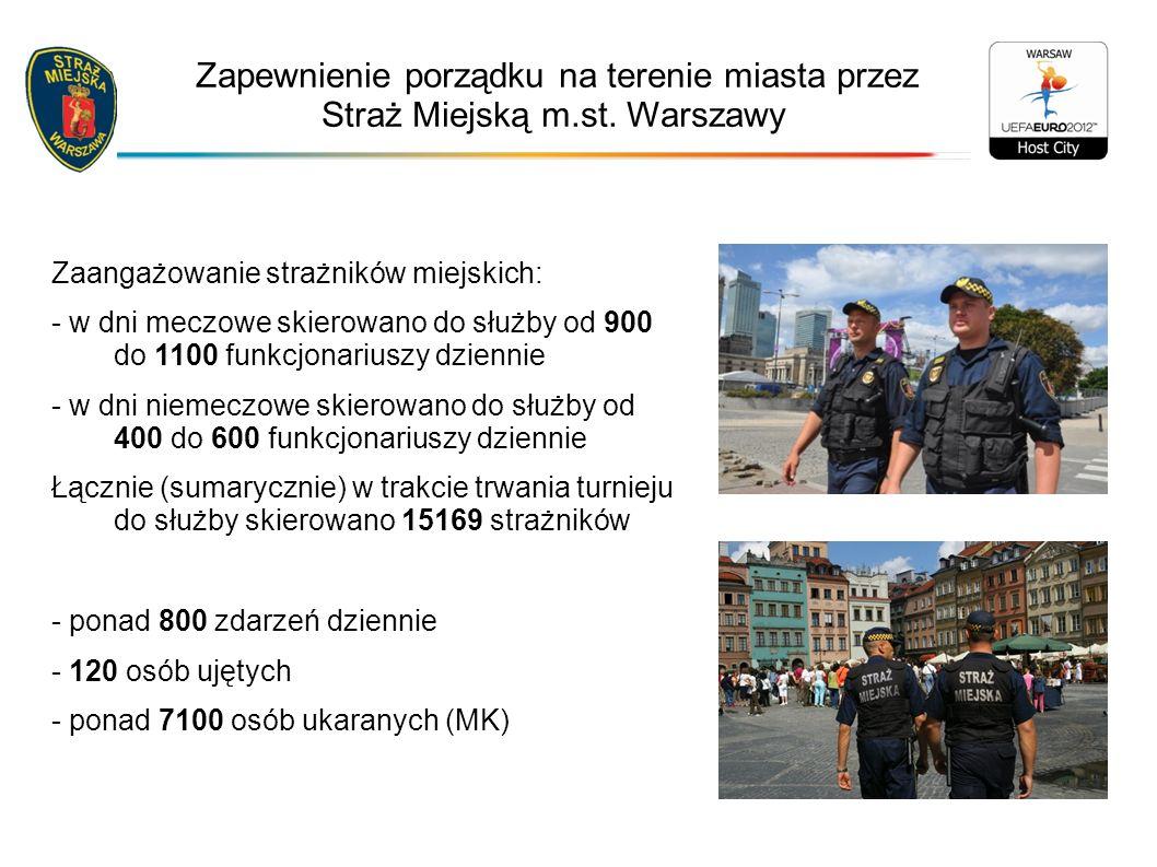 Zaangażowanie strażników miejskich: - w dni meczowe skierowano do służby od 900 do 1100 funkcjonariuszy dziennie - w dni niemeczowe skierowano do służby od 400 do 600 funkcjonariuszy dziennie Łącznie (sumarycznie) w trakcie trwania turnieju do służby skierowano 15169 strażników - ponad 800 zdarzeń dziennie - 120 osób ujętych - ponad 7100 osób ukaranych (MK) Zapewnienie porządku na terenie miasta przez Straż Miejską m.st.