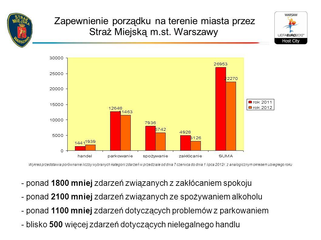 Wykres przedstawia porównanie liczby wybranych kategorii zdarzeń w przedziale od dnia 7 czerwca do dnia 1 lipca 2012r.
