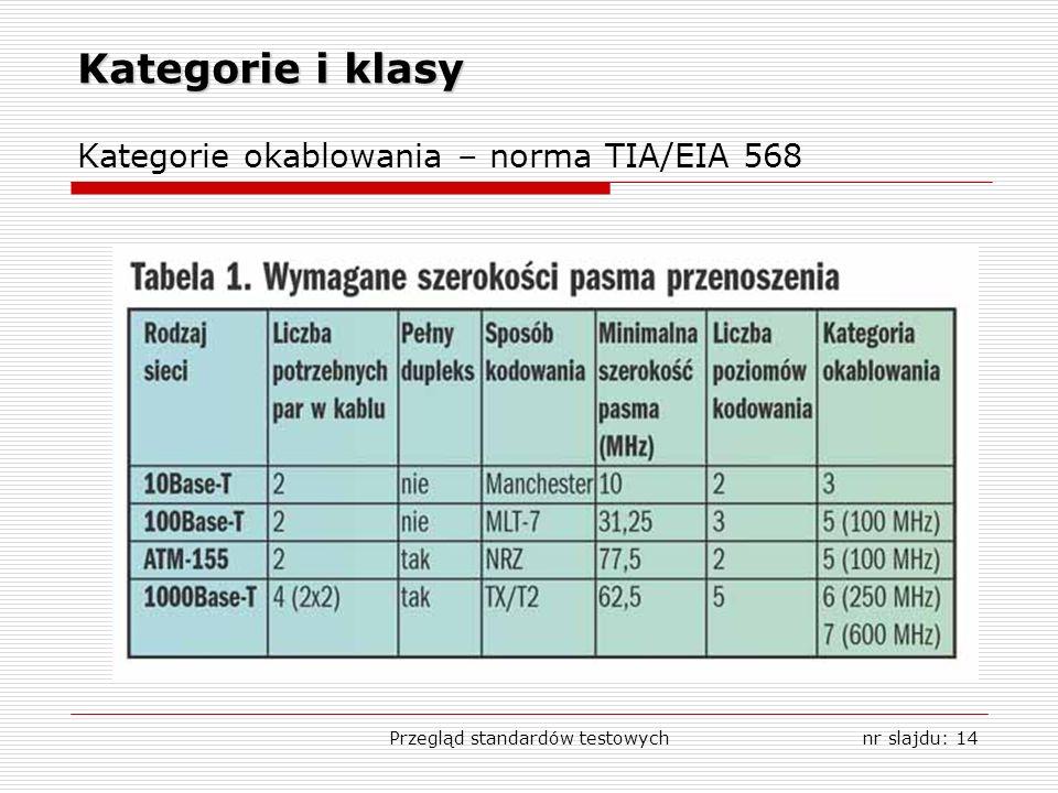 Przegląd standardów testowychnr slajdu: 14 Kategorie i klasy Kategorie okablowania – norma TIA/EIA 568