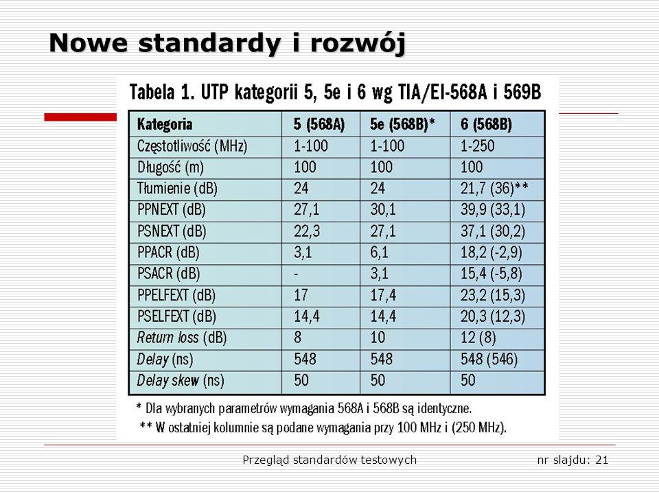Przegląd standardów testowychnr slajdu: 21 Nowe standardy i rozwój