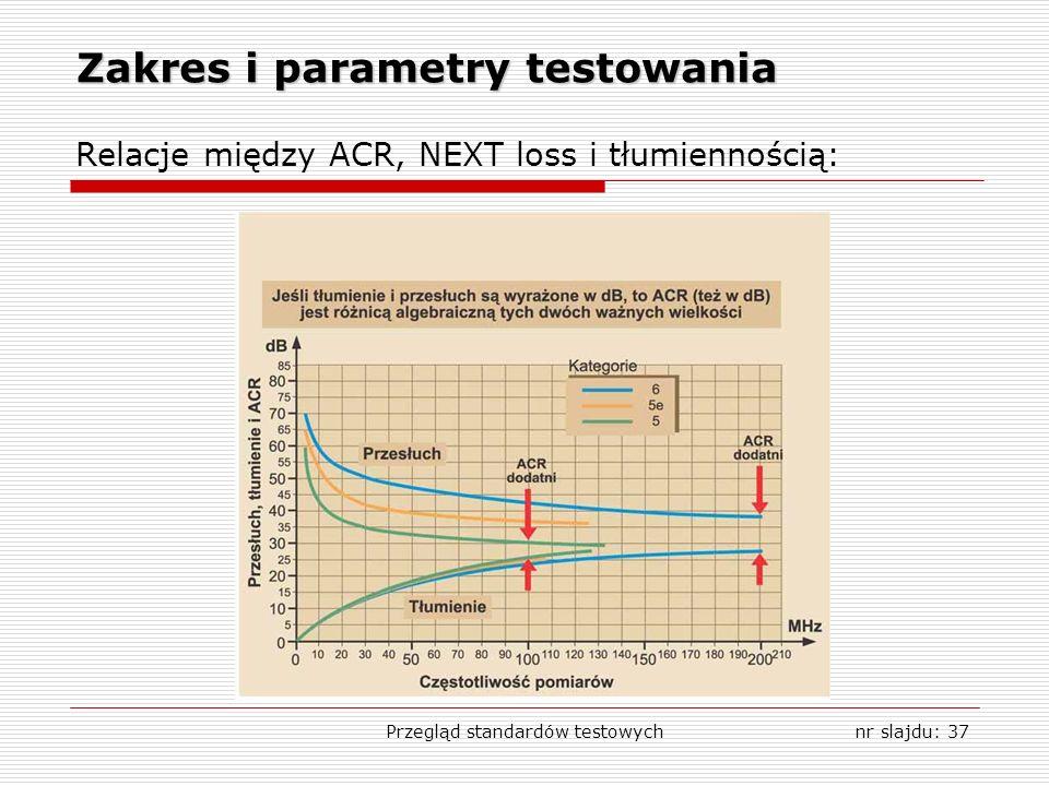 Przegląd standardów testowychnr slajdu: 37 Zakres i parametry testowania Relacje między ACR, NEXT loss i tłumiennością:
