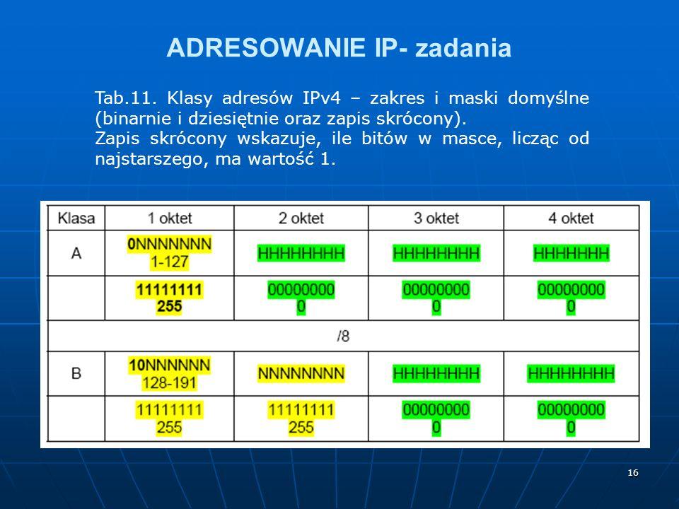 16 ADRESOWANIE IP- zadania Tab.11. Klasy adresów IPv4 – zakres i maski domyślne (binarnie i dziesiętnie oraz zapis skrócony). Zapis skrócony wskazuje,