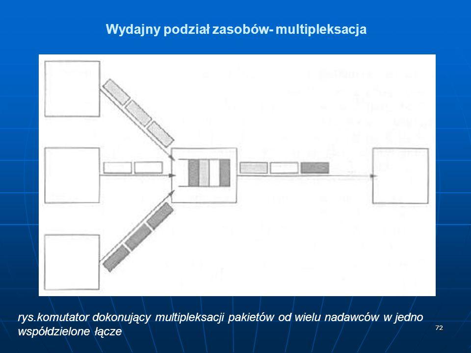 72 Wydajny podział zasobów- multipleksacja rys.komutator dokonujący multipleksacji pakietów od wielu nadawców w jedno współdzielone łącze