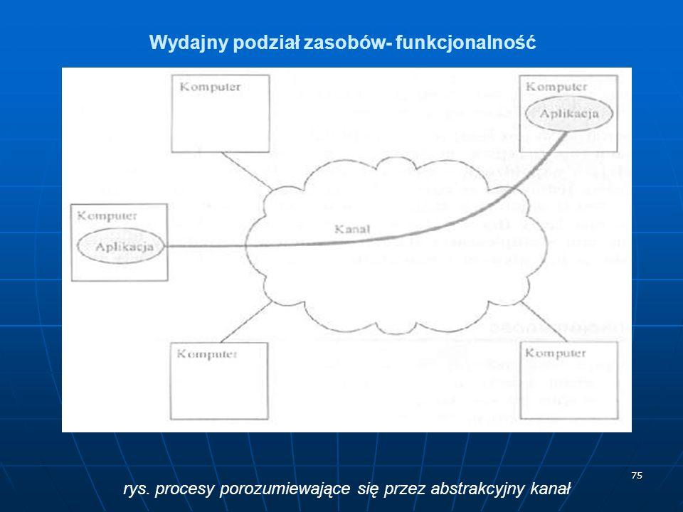75 Wydajny podział zasobów- funkcjonalność rys. procesy porozumiewające się przez abstrakcyjny kanał