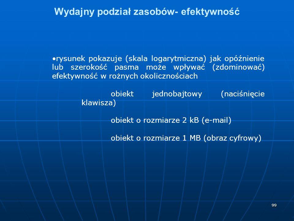 99 Wydajny podział zasobów- efektywność rysunek pokazuje (skala logarytmiczna) jak opóźnienie lub szerokość pasma może wpływać (zdominować) efektywność w rożnych okolicznościach obiekt jednobajtowy (naciśnięcie klawisza) obiekt o rozmiarze 2 kB (e-mail) obiekt o rozmiarze 1 MB (obraz cyfrowy)